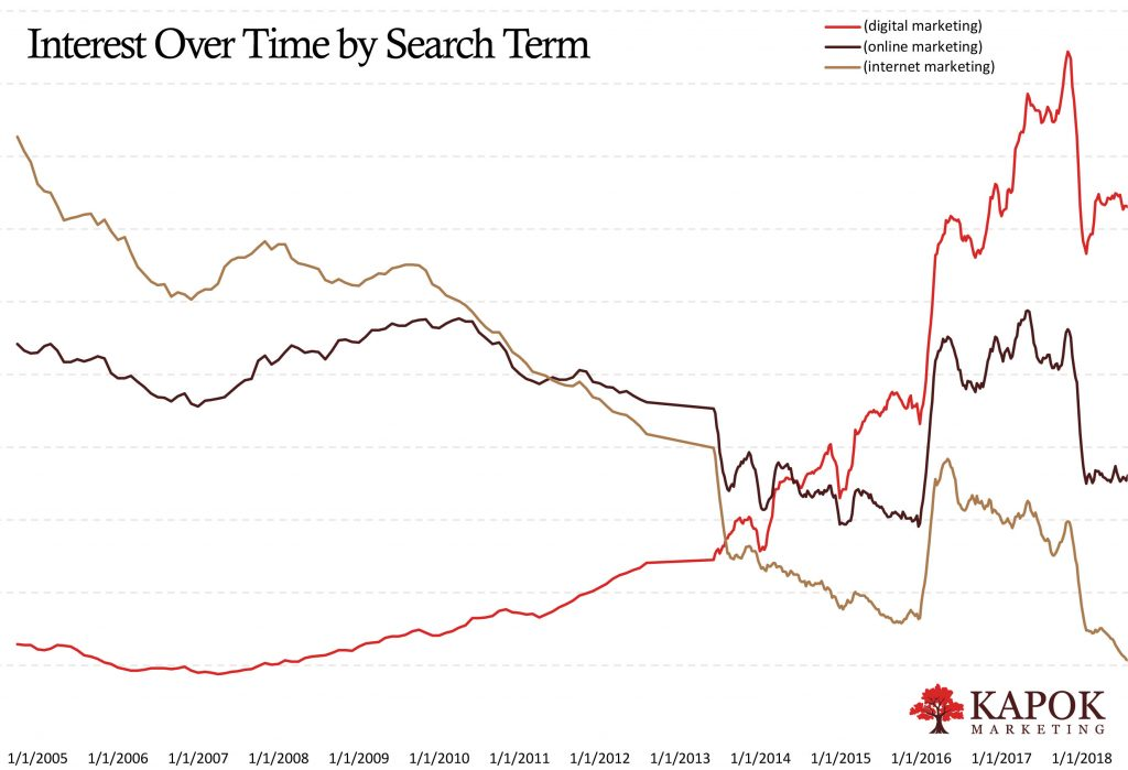 Searches for Digital Marketing, Online Marketing, and Internet Marketing from 2005 to 2018